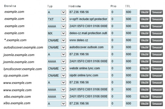 Summary of a typical domain's DNS records in the DNS domain registrar's administration.