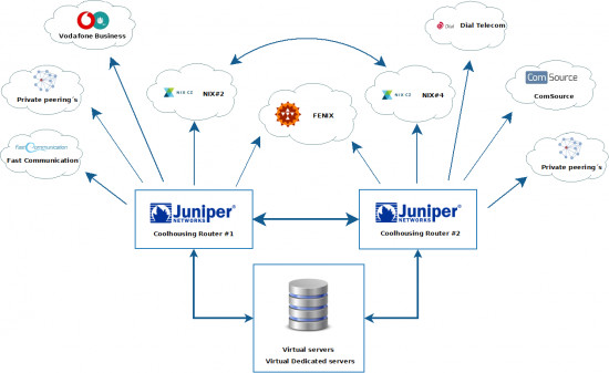 Virtual Server Connectivity, Coolhousing network