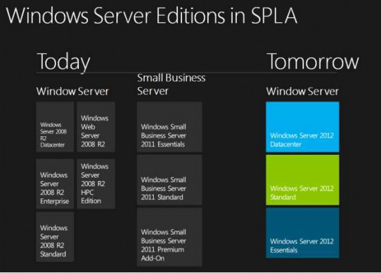 Windows Server Editions in SPLA