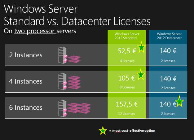 Windows 2012 For Dedicated And Virtual Servers Available