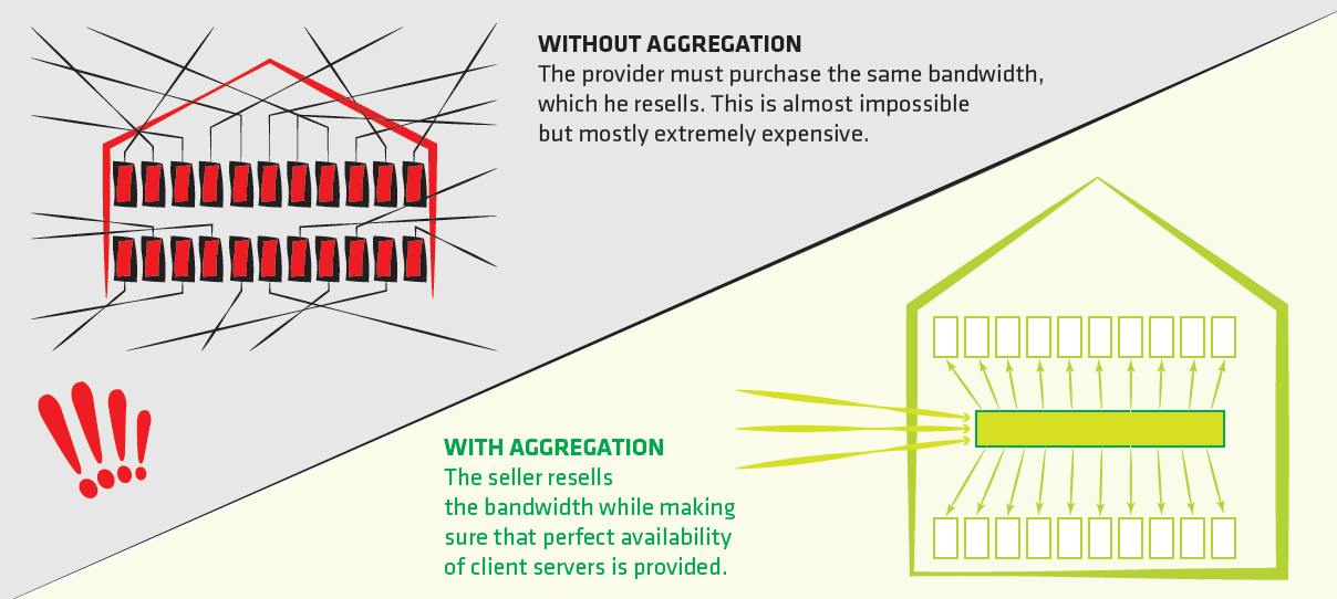 Aggregation: Word that competition is ashamed of ~ COOLHOUSING s r o